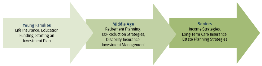 Flow chart showing services for different stages of life. Young Families: Life Insurance, Education Funding, Starting an Investment Plan. Middle Age: Retirement Planning, Tax-Reduction Strategies, Disability Insurance, Investment Management. Seniors: Income Strategies Long-Term Care Insurance, Estate Planning Strategies