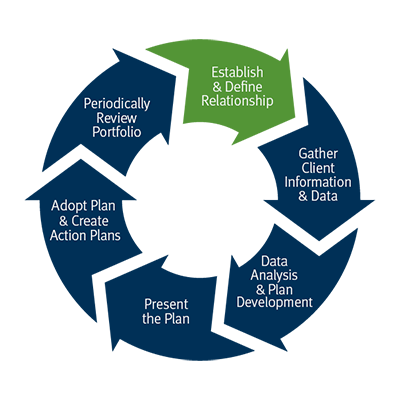 Our process wheel: Establish and define relationship, Gather client information and data, Data Analysis and plan development, Present the plan, Adopt plan and create action plans, Monitor the plan